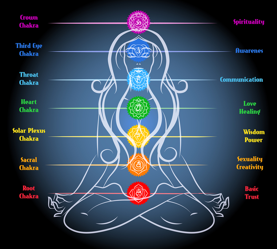 What is a Chakra and Why It Is Okay To Talk About Them ...