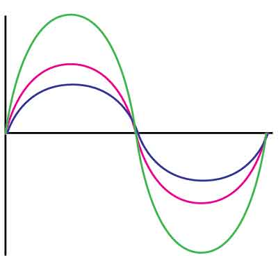 sinewave-result